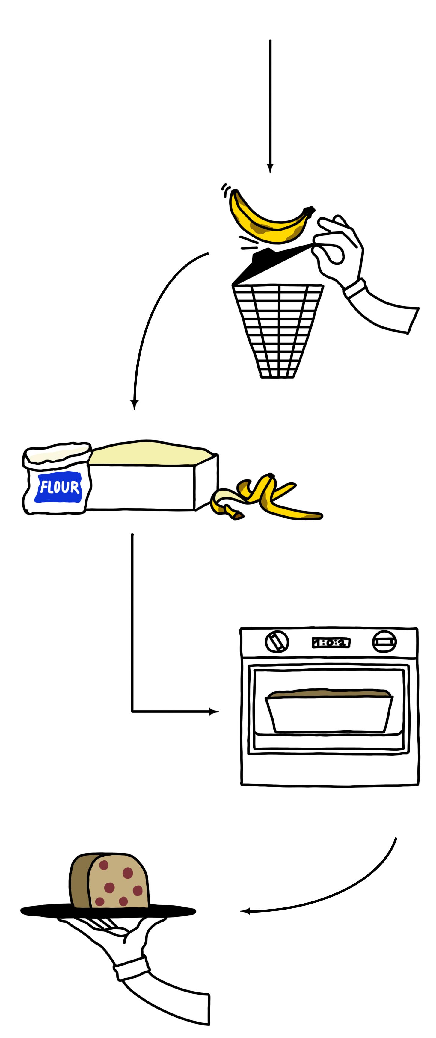 Illustration über den Prozess wie Neue Werte Banane rettet. Hochwertige Bananenbrot aus gerettete Banananen.